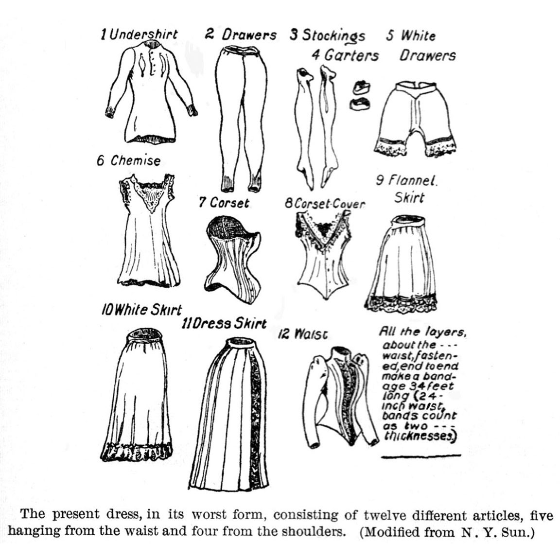 1893-dress: shows 12 layers of female clothing